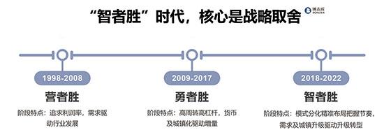 致敬改革开放40年 博志成助力地产行业开启新时代