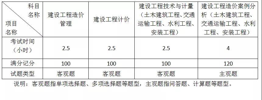 各科目考试试题类型、时间安排.jpg