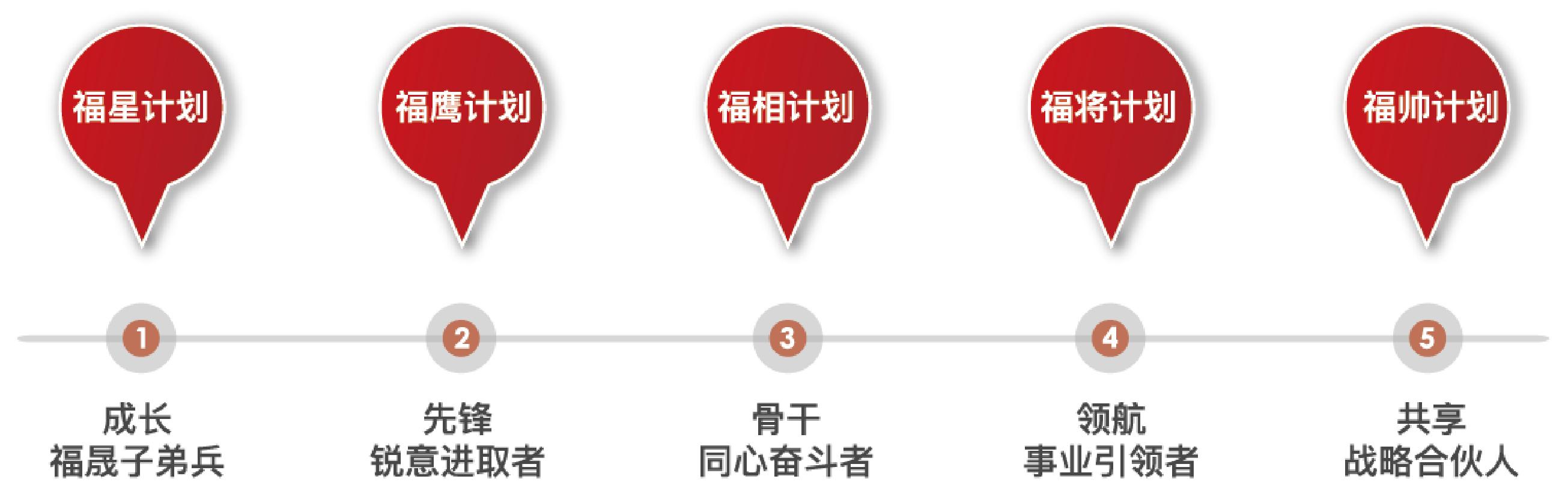 8-福晟五福人才培养体系.png