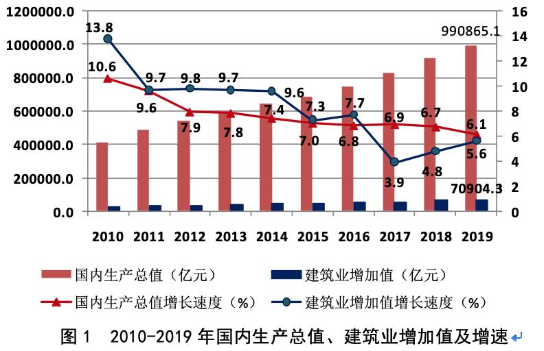 2019年建筑业发展统计分析