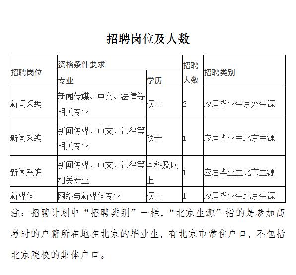 中原配置报社2019年度公然聘请高校应届卒业生布告